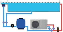Entretien des pompes chaleur de piscine en vend e for Puissance pac piscine
